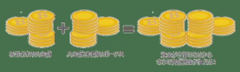 ビットカジノのウェルカムボーナス画像